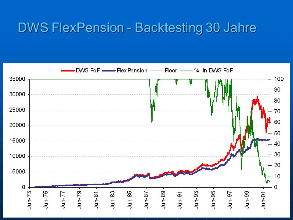 DWS FlexPension - Backtesting 30 Jahre