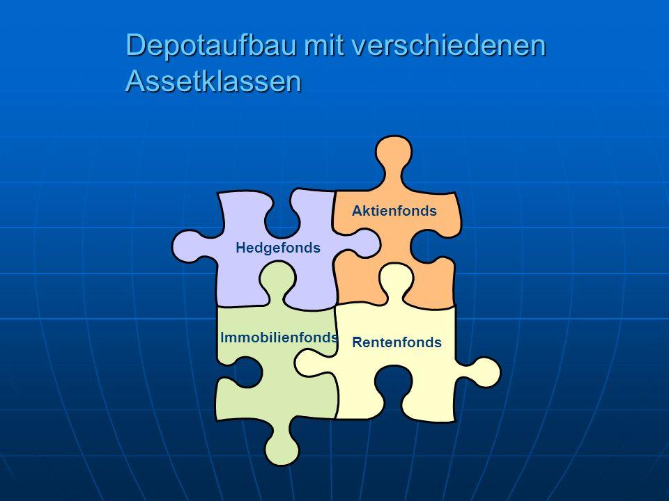 Depotaufbau mit verschiedenen Assetklassen
