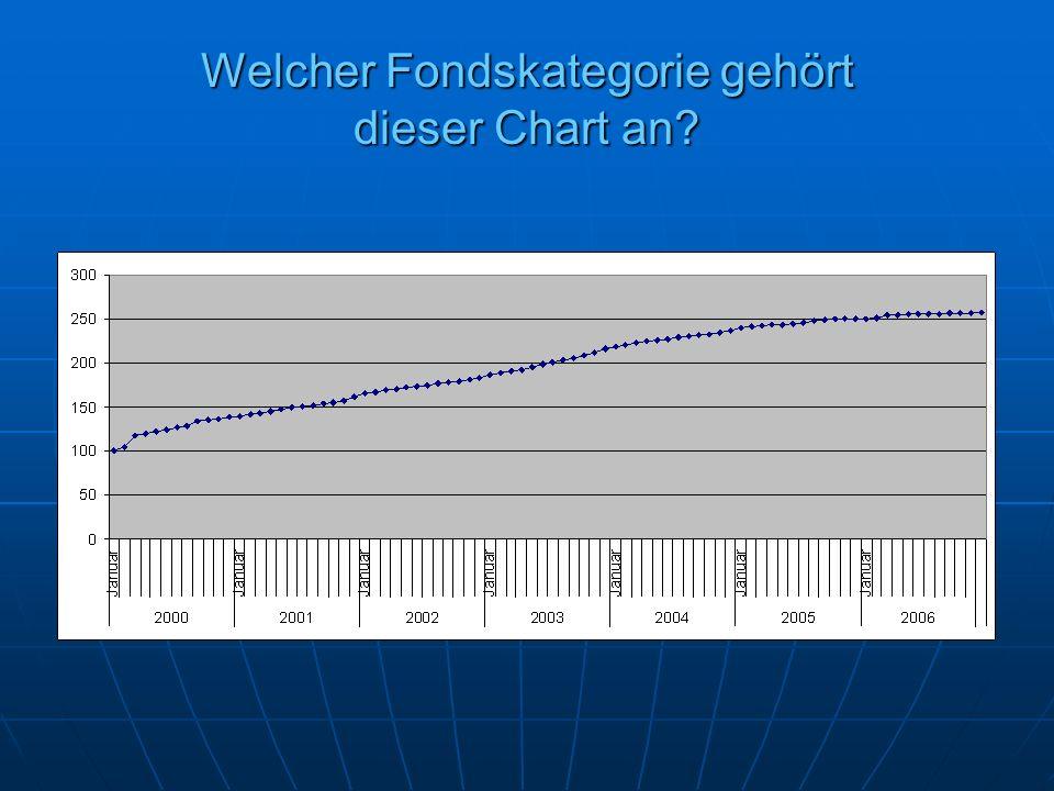 Welcher Fondskategorie gehört dieser Chart an