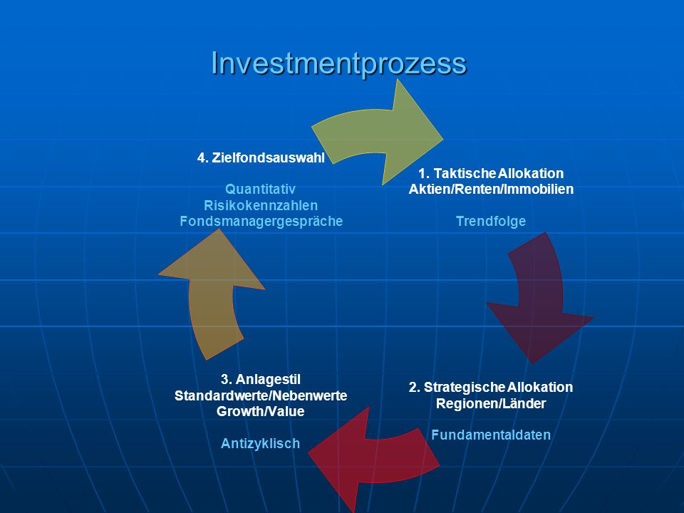 Investmentprozess