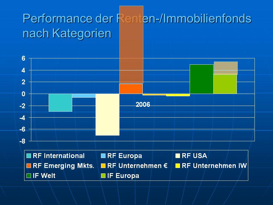 Performance der Renten-/Immobilienfonds nach Kategorien