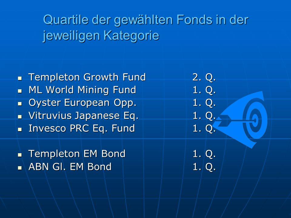 Quartile der gewählten Fonds in der jeweiligen Kategorie