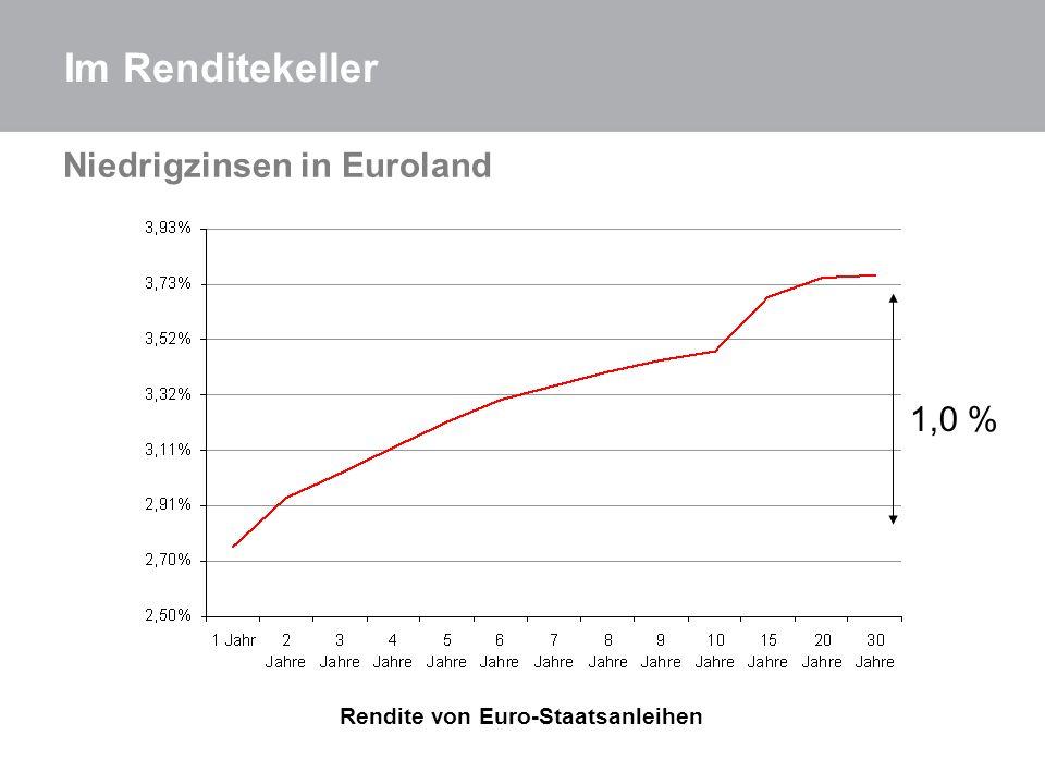 Rendite von Euro-Staatsanleihen