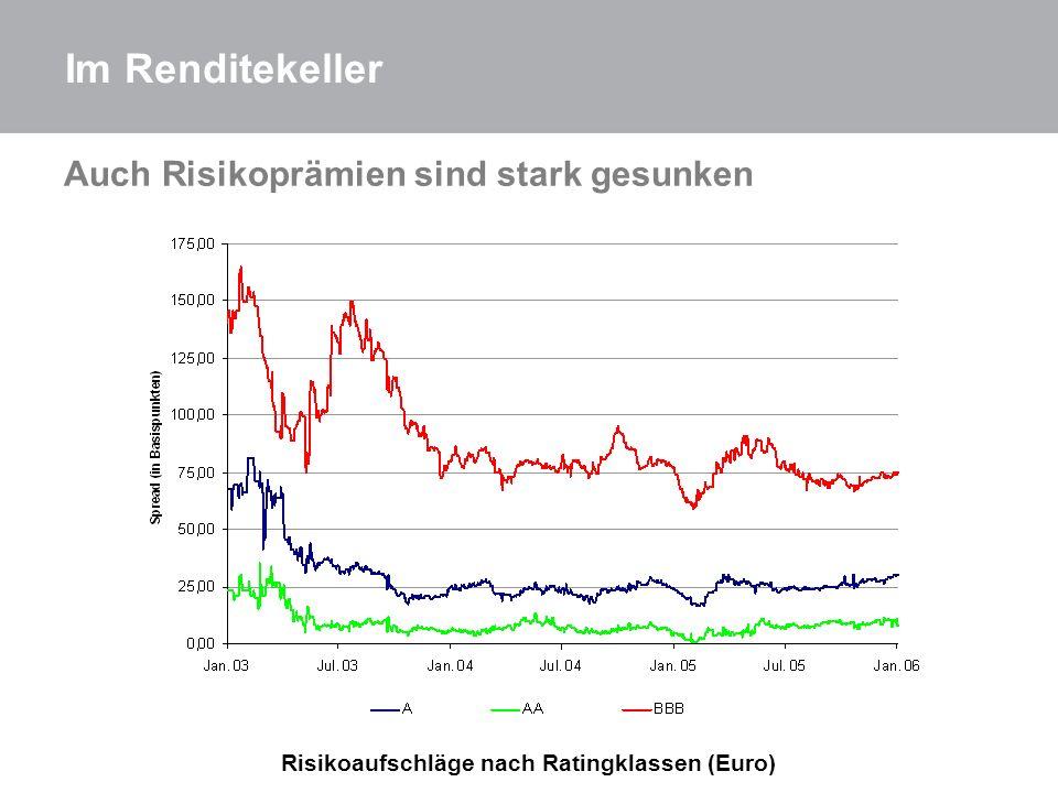 Risikoaufschläge nach Ratingklassen (Euro)