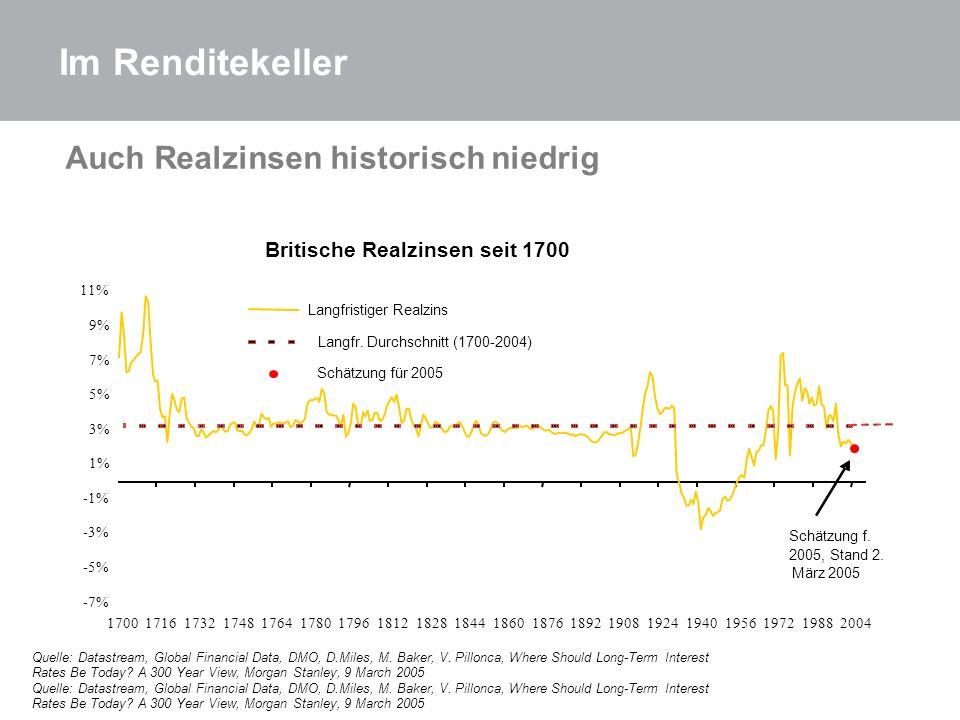 Im Renditekeller Auch Realzinsen historisch niedrig