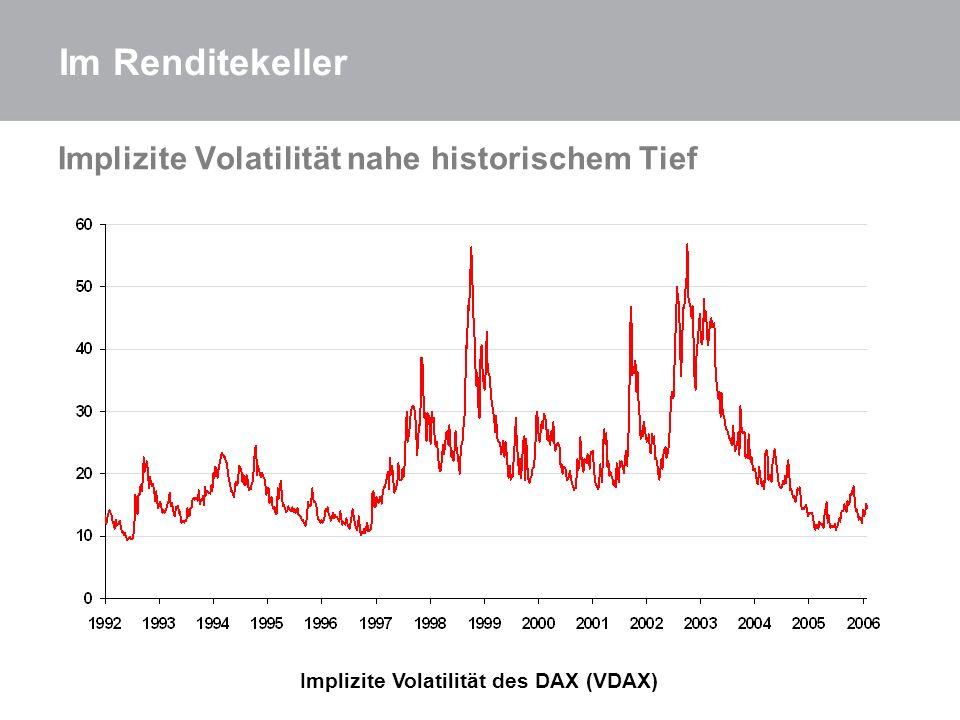 Implizite Volatilität des DAX (VDAX)