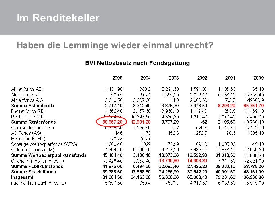 BVI Nettoabsatz nach Fondsgattung