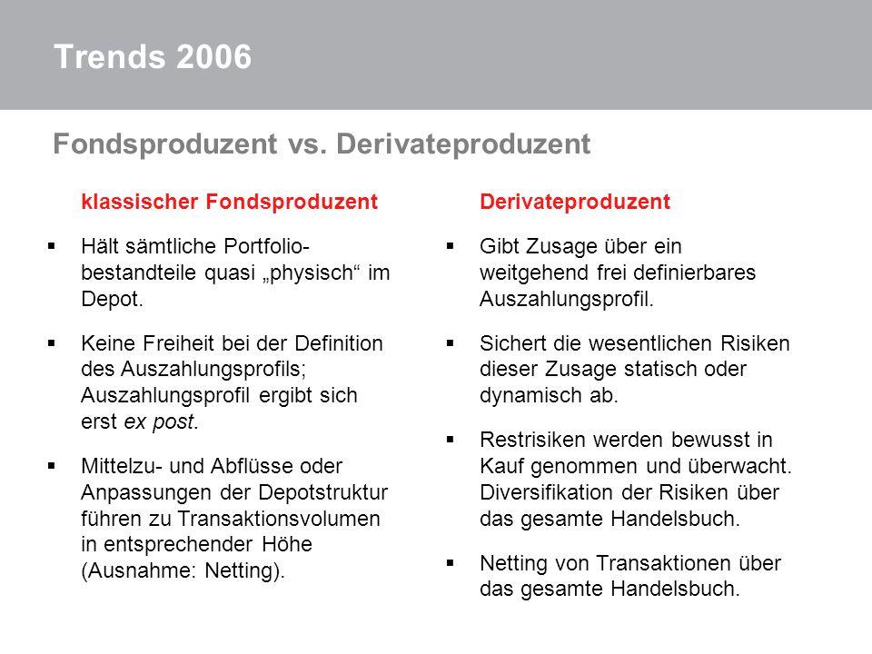Trends 2006 Fondsproduzent vs. Derivateproduzent