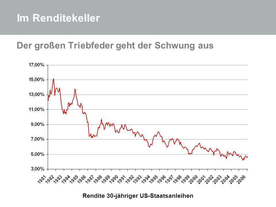 Rendite 30-jähriger US-Staatsanleihen