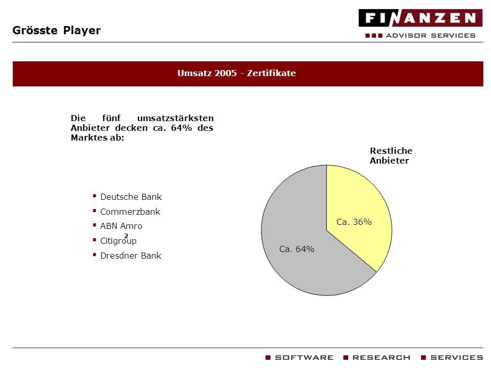 Grösste Player Umsatz 2005 - Zertifikate