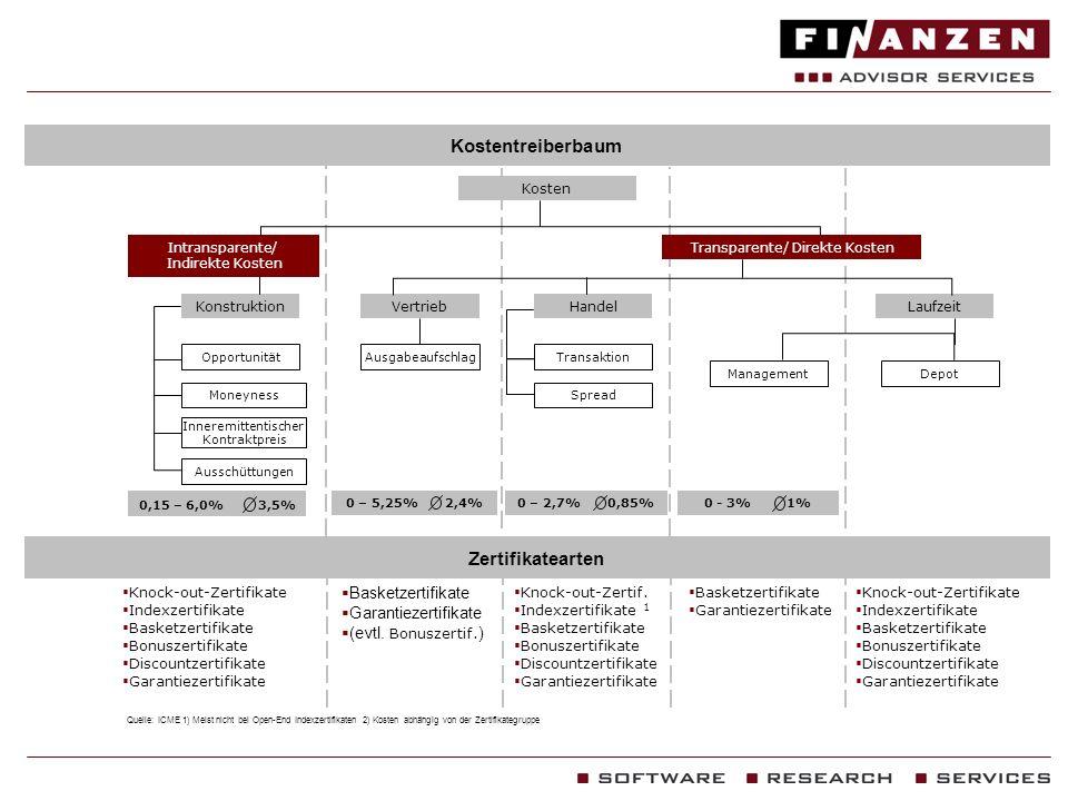 Transparente/ Direkte Kosten