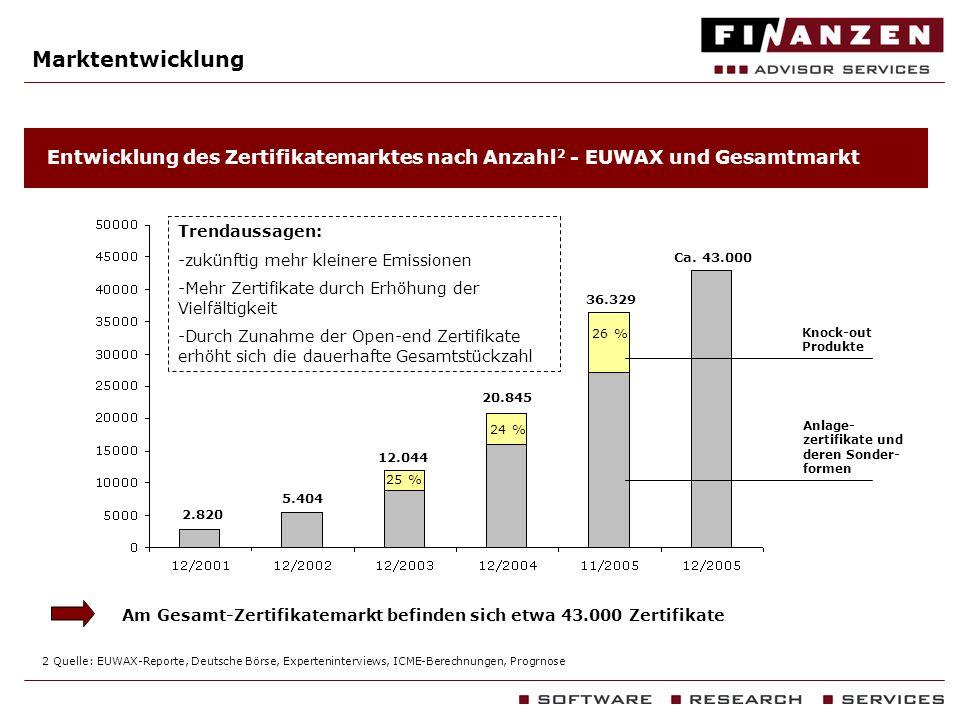 MarktentwicklungEntwicklung des Zertifikatemarktes nach Anzahl2 - EUWAX und Gesamtmarkt. Trendaussagen: