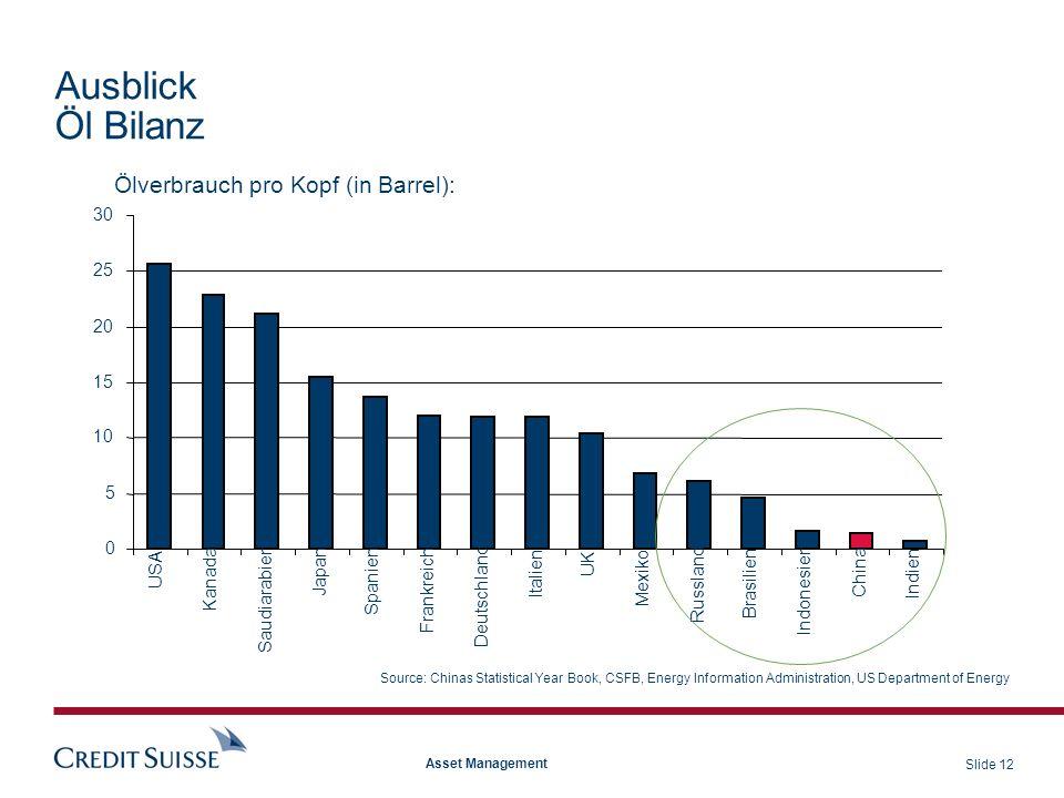 Ausblick Öl Bilanz Ölverbrauch pro Kopf (in Barrel): 30 25 20 15 10 5