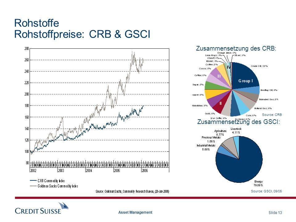 Rohstoffe Rohstoffpreise: CRB & GSCI