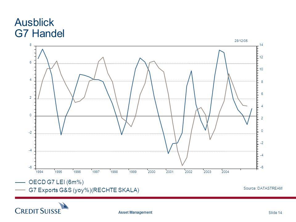 Ausblick G7 Handel OECD G7 LEI (6m%)