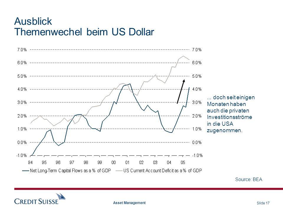 Ausblick Themenwechel beim US Dollar