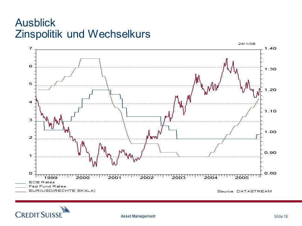 Ausblick Zinspolitik und Wechselkurs