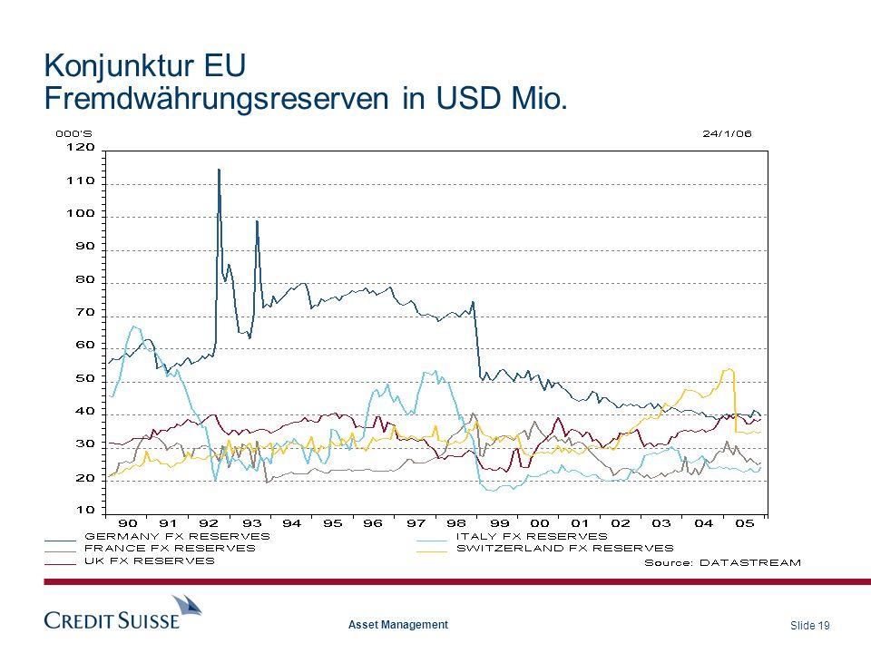 Konjunktur EU Fremdwährungsreserven in USD Mio.