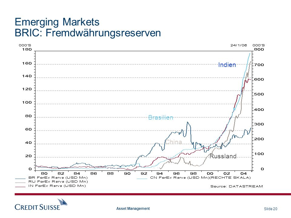 Emerging Markets BRIC: Fremdwährungsreserven
