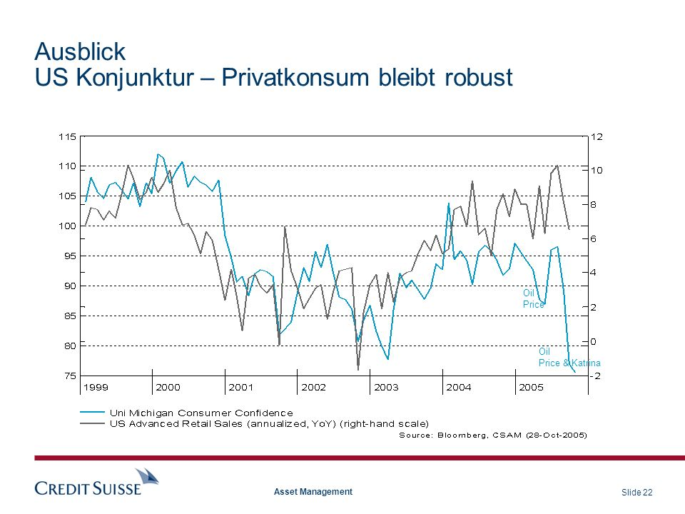 Ausblick US Konjunktur – Privatkonsum bleibt robust