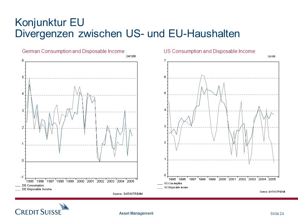 Konjunktur EU Divergenzen zwischen US- und EU-Haushalten