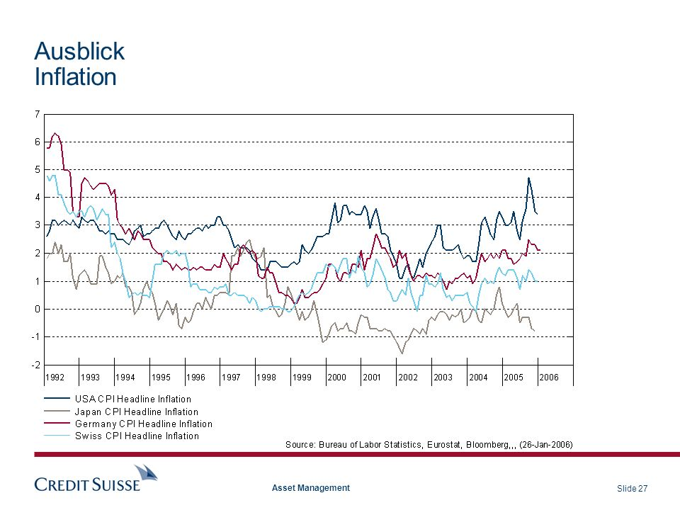 Ausblick Inflation Asset Management
