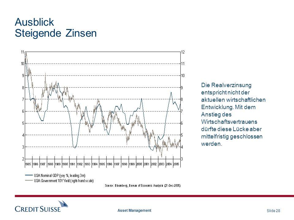 Ausblick Steigende Zinsen