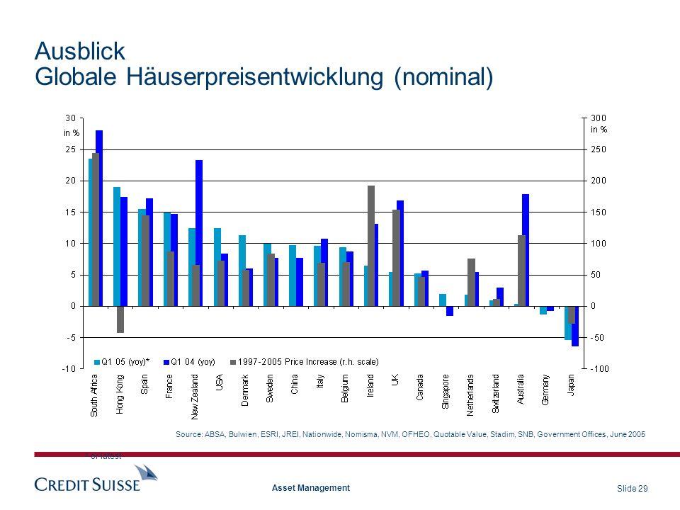 Globale Häuserpreisentwicklung (nominal)