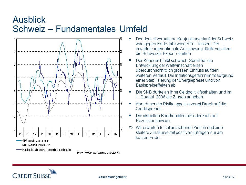 Schweiz – Fundamentales Umfeld