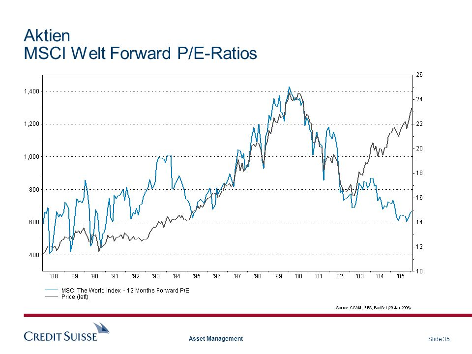 Aktien MSCI Welt Forward P/E-Ratios