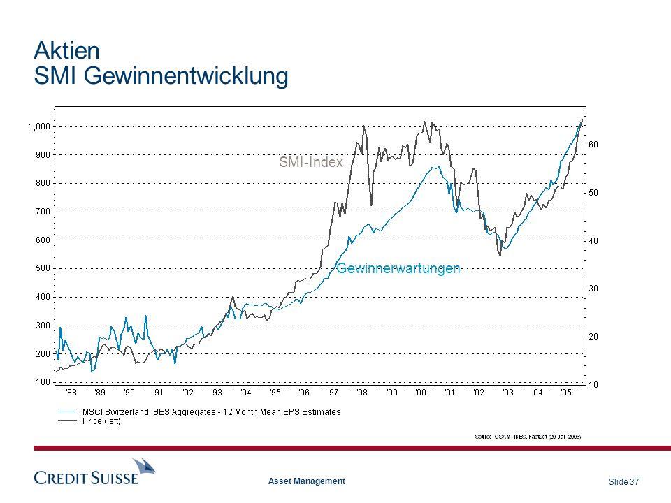 Aktien SMI Gewinnentwicklung