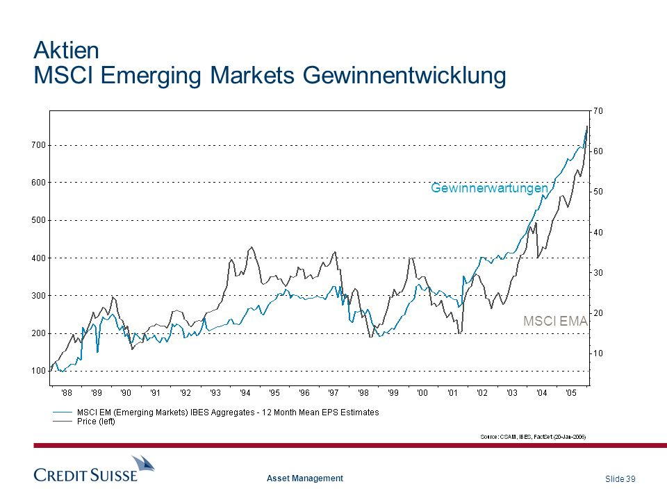 Aktien MSCI Emerging Markets Gewinnentwicklung