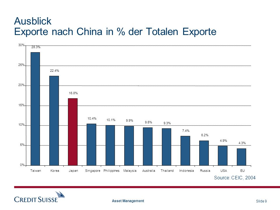 Ausblick Exporte nach China in % der Totalen Exporte