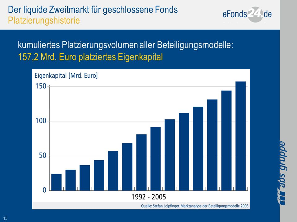 Der liquide Zweitmarkt für geschlossene Fonds Platzierungshistorie