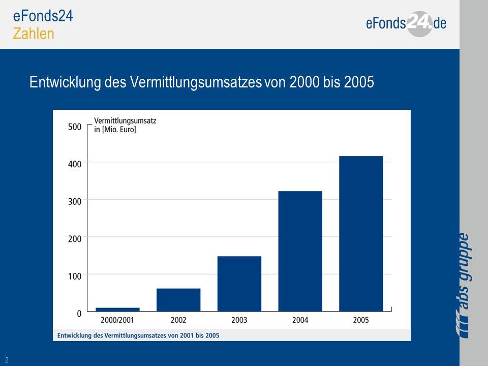 eFonds24 Zahlen Entwicklung des Vermittlungsumsatzes von 2000 bis 2005