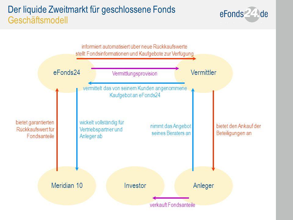 Der liquide Zweitmarkt für geschlossene Fonds Geschäftsmodell