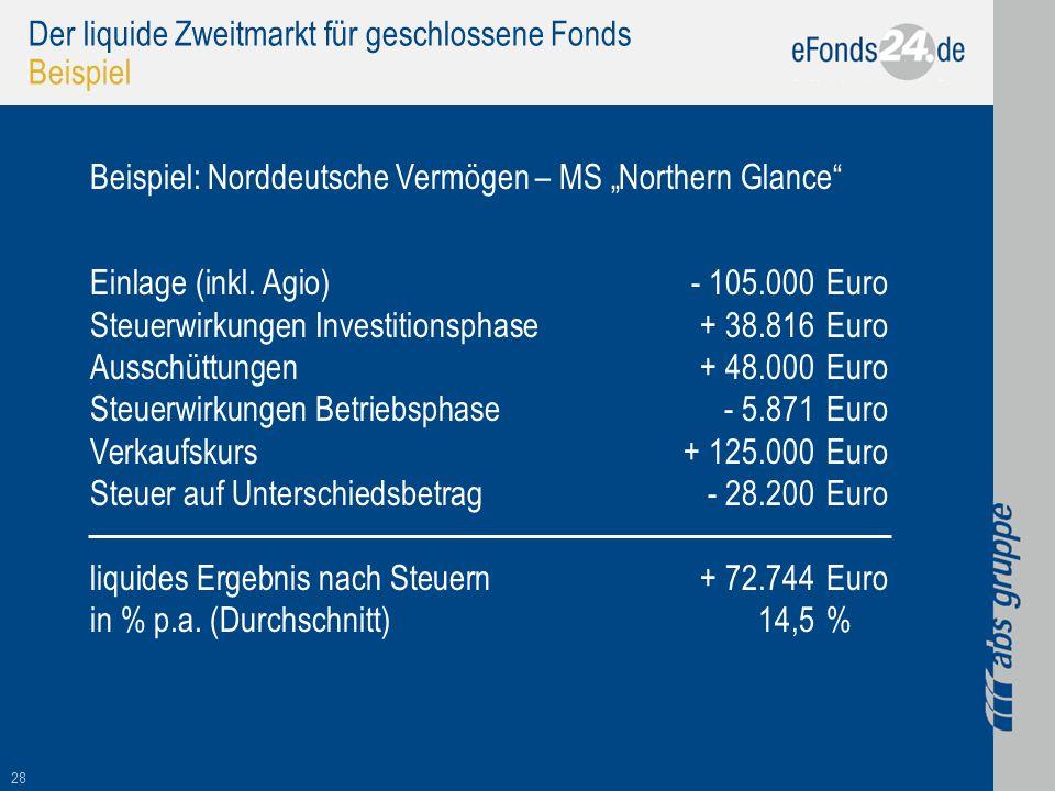 Der liquide Zweitmarkt für geschlossene Fonds Beispiel