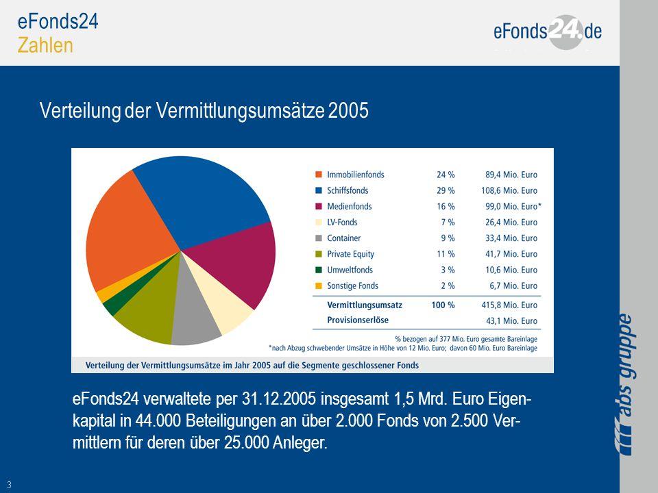 Verteilung der Vermittlungsumsätze 2005