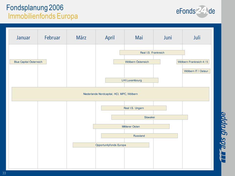 Fondsplanung 2006 Immobilienfonds Europa
