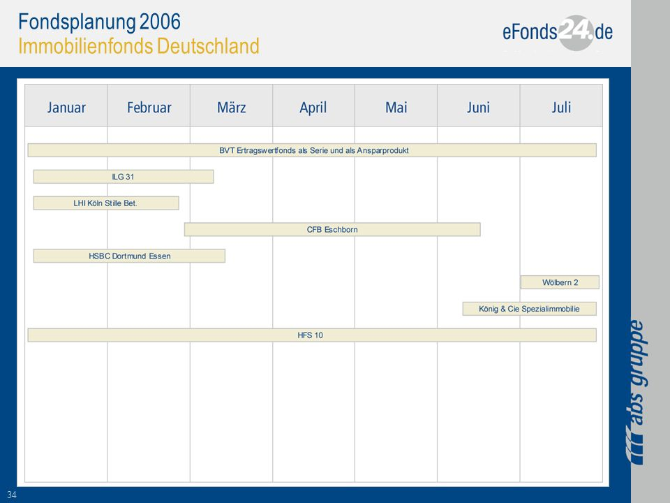 Fondsplanung 2006 Immobilienfonds Deutschland