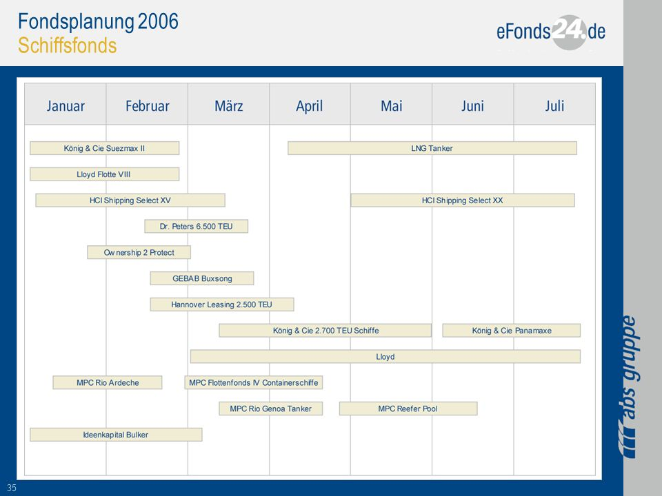 Fondsplanung 2006 Schiffsfonds