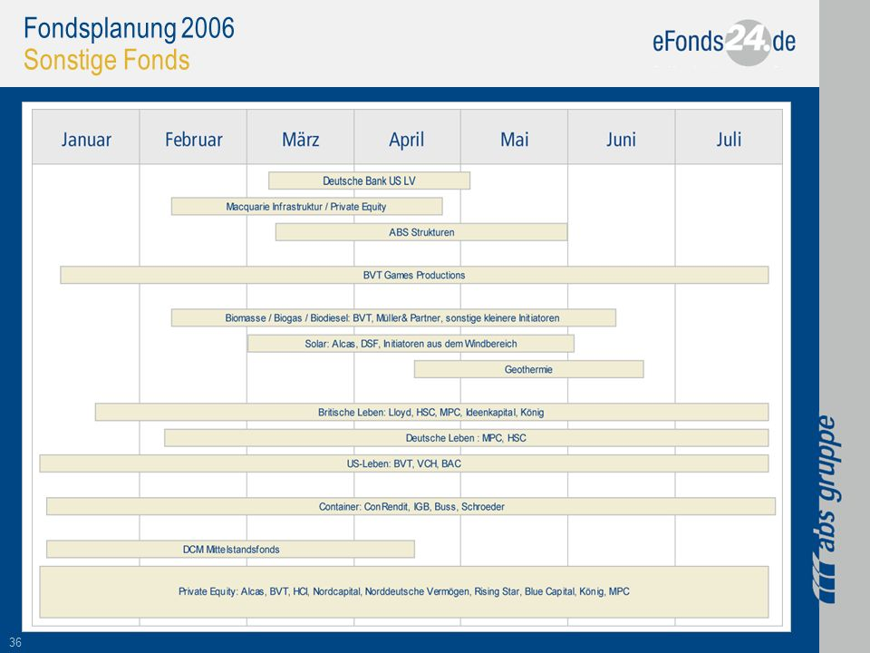 Fondsplanung 2006 Sonstige Fonds