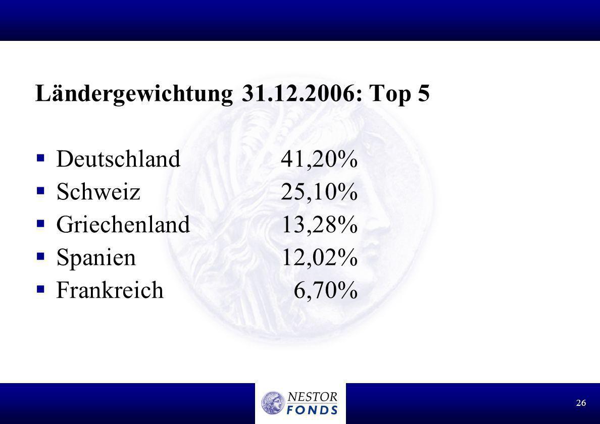 Ländergewichtung 31.12.2006: Top 5