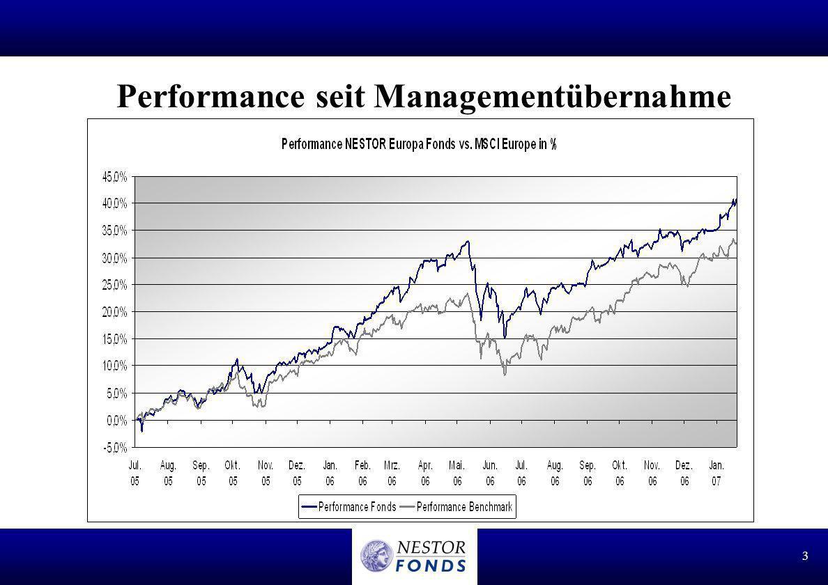 Performance seit Managementübernahme