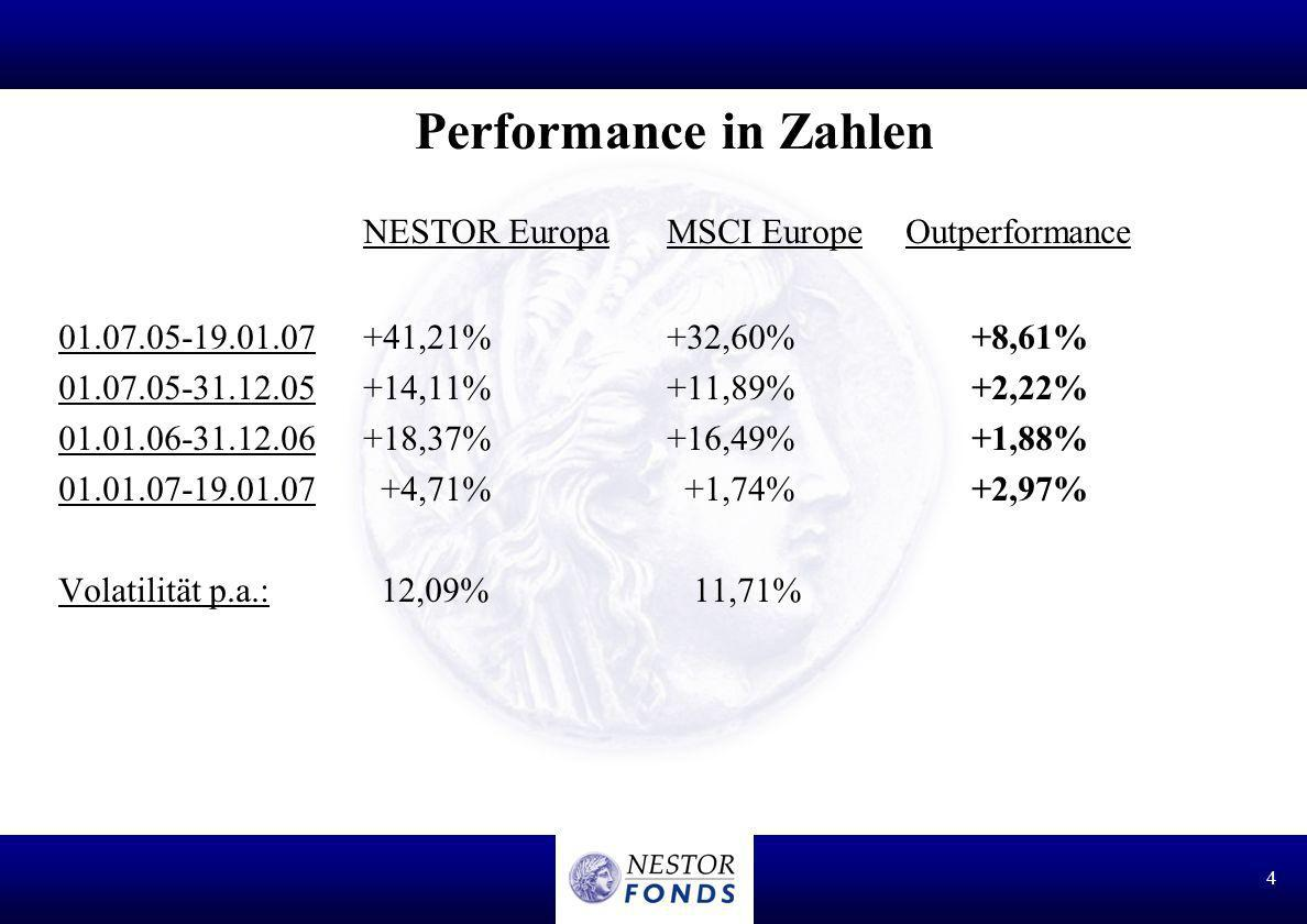 NESTOR Europa MSCI Europe Outperformance