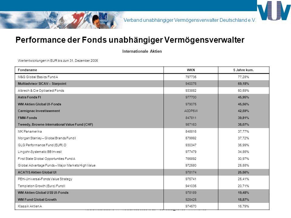 Performance der Fonds unabhängiger Vermögensverwalter