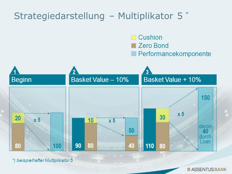 Strategiedarstellung – Multiplikator 5 *