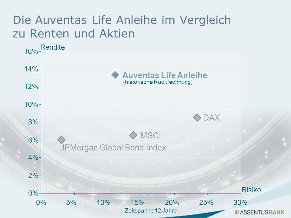 Die Auventas Life Anleihe im Vergleich zu Renten und Aktien