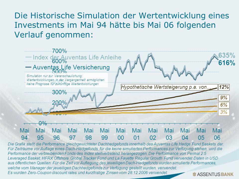 Die Historische Simulation der Wertentwicklung eines Investments im Mai 94 hätte bis Mai 06 folgenden Verlauf genommen: