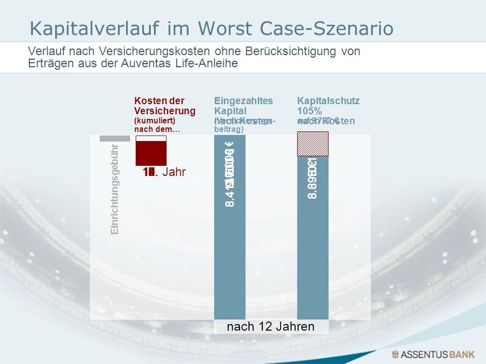 Kapitalverlauf im Worst Case-Szenario